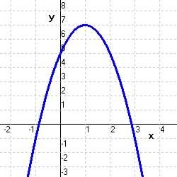 Chapter 3.2 Quadratic Functions Y Intercept Example