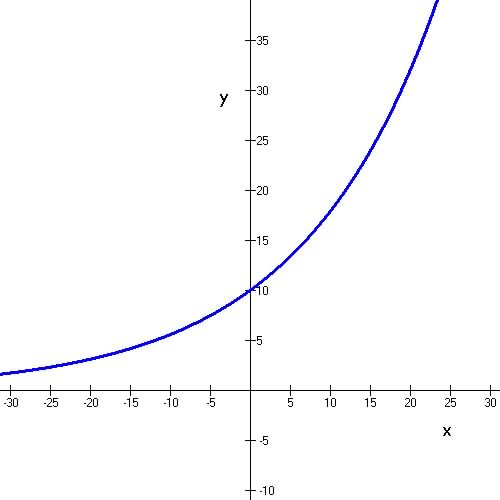 Parent Function Logarithmic Domain And Range moreover Graphing ...