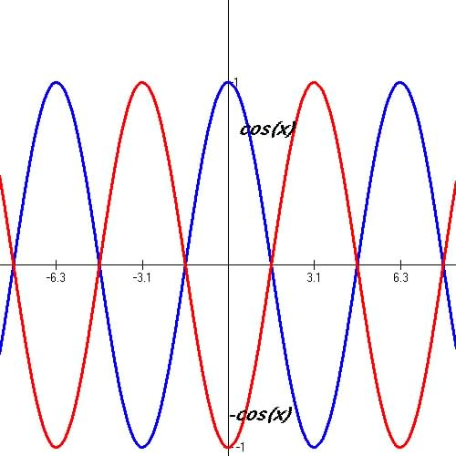 Image Result For Graph Tangent Secant Cosecant