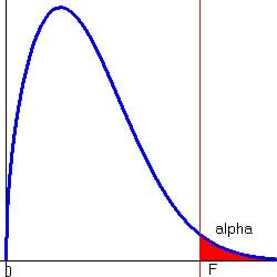 F-Distribution Graphs  F Table Statistics