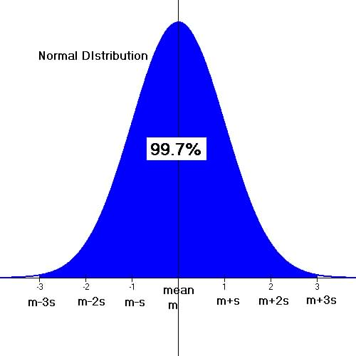 statisitcs normal distribution